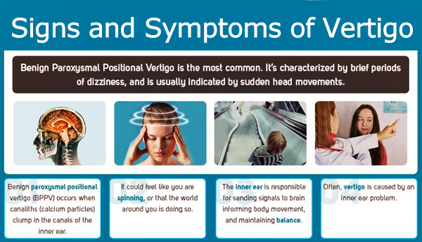 Signs and Symptoms ofVertigo